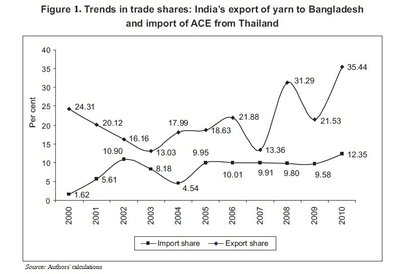 the trade performance of bangladesh in A case study of ready made garment industry in bangladesh  this apparently impressive performance of export trade has been single-handedly driven by the rmg sector .